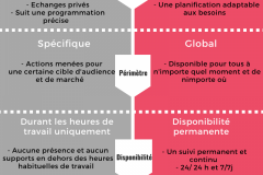 LES-7-DIFFERENCES-MARKETING