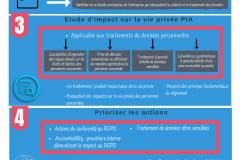 Les étapes du RGPD